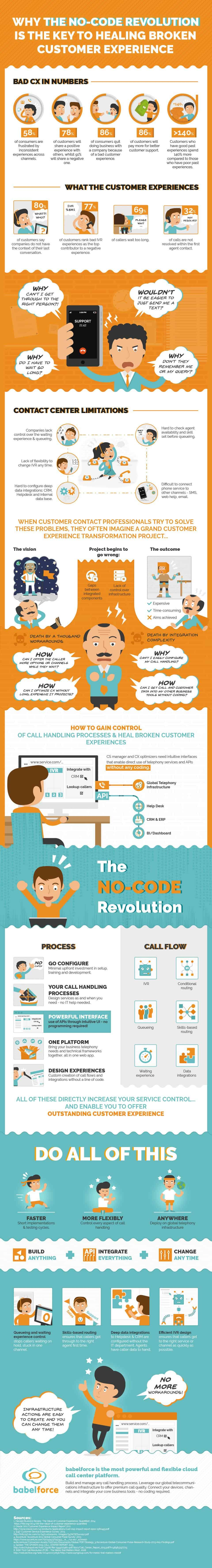 [Infographic] The NO Code Revolution: Heal Broken Customer Experiences