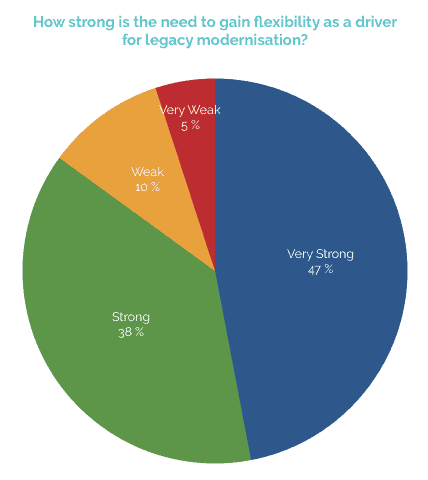 legacy modernisation graph