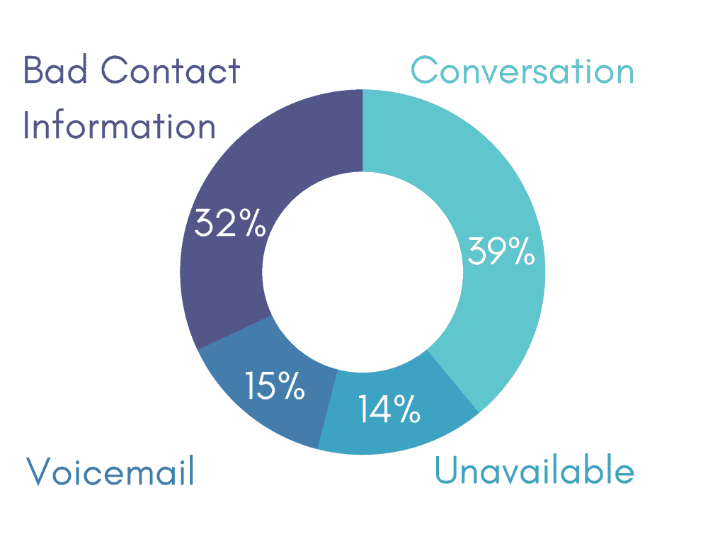 Breakdown of a sales call