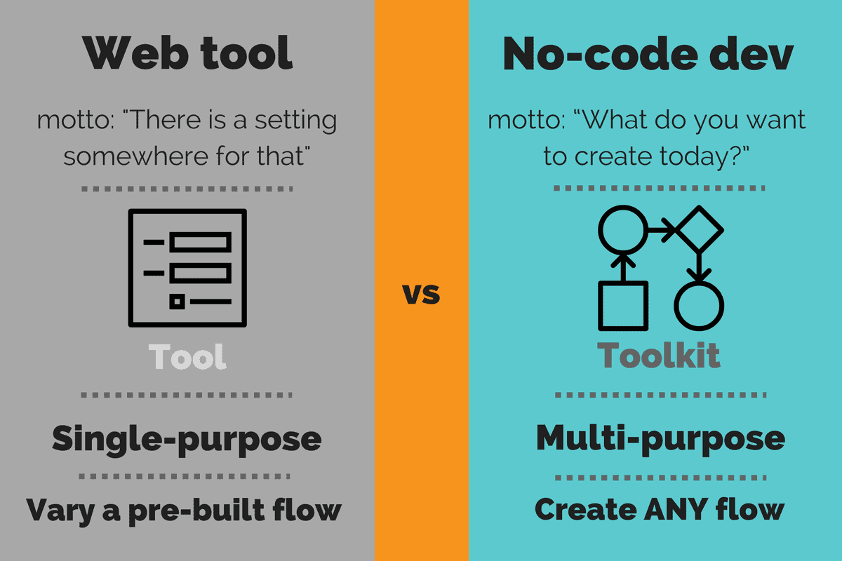 Difference between web tool and no-code dev