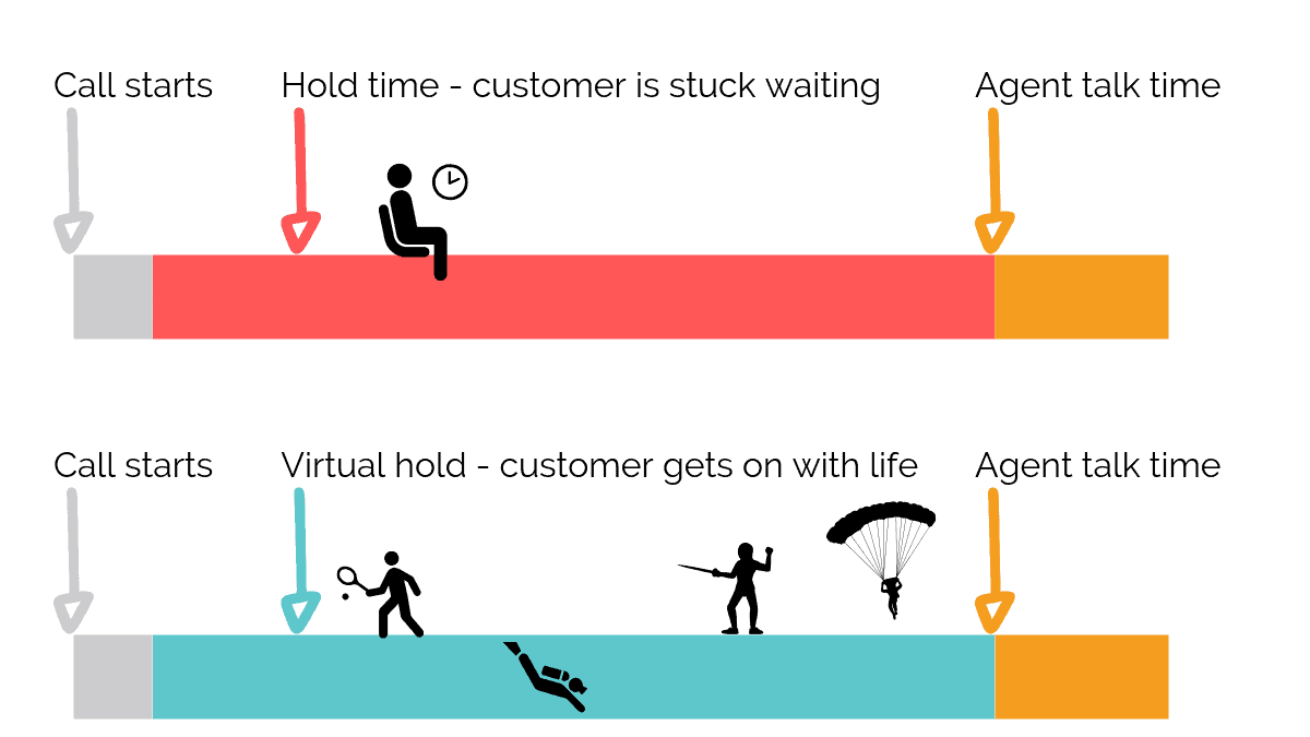 Hold time versus virtual hold time