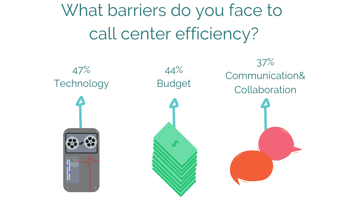 What barriers do you face to call center efficiency