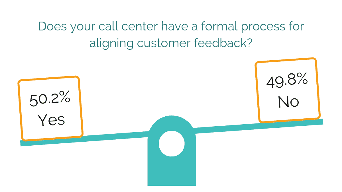 Does your call center have a formal process for aligning customer feedback