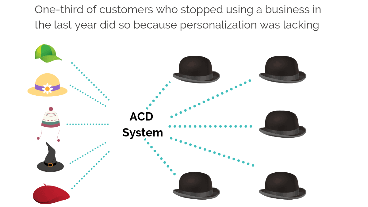the effect of lack of personnalization in customer service