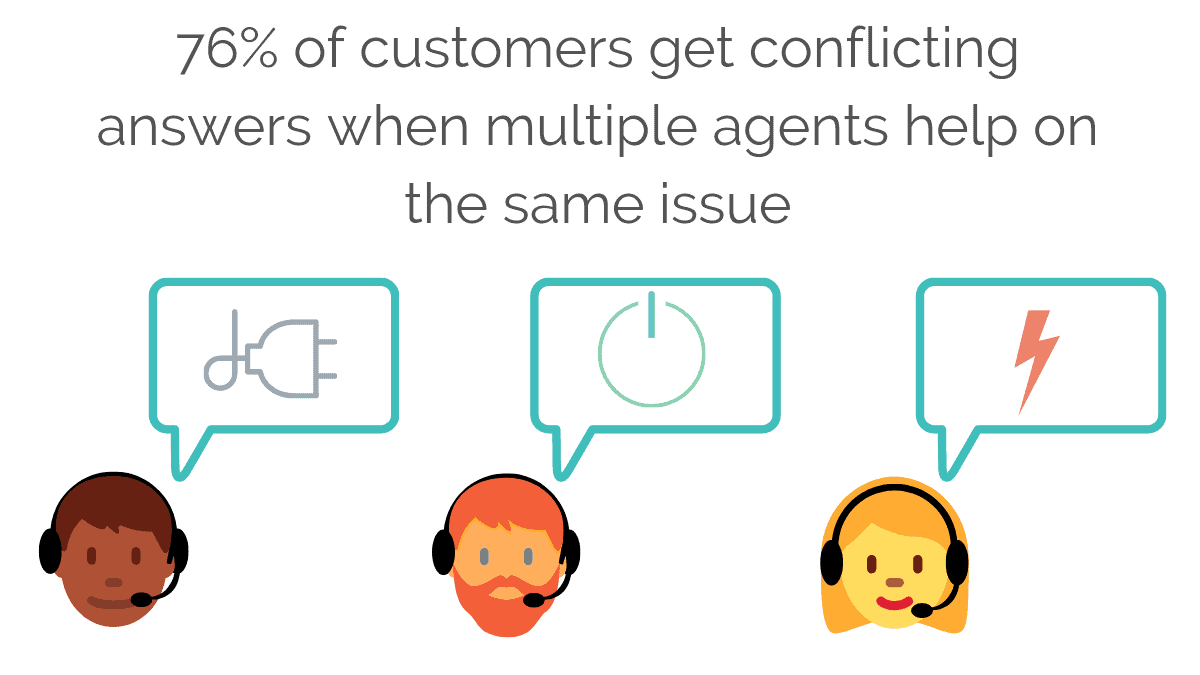 76% customers get conflicting answers when multiple agents help them with the same issue