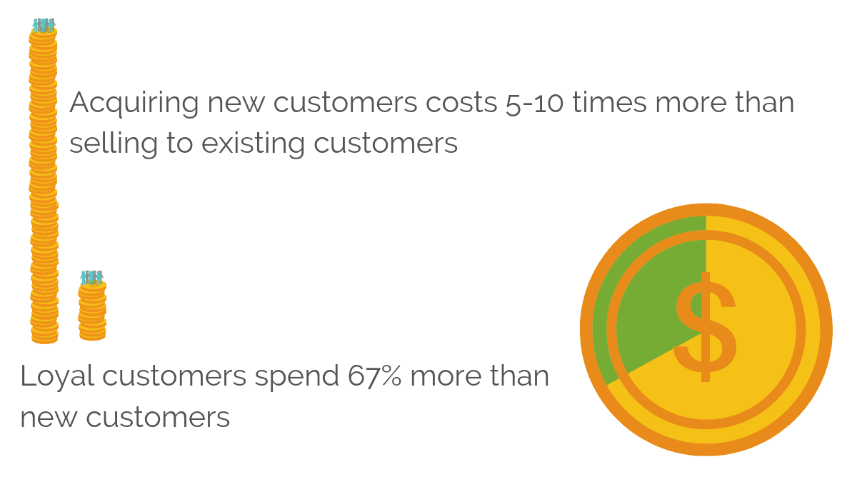 Acquiring new customers costs more than selling to existing ones