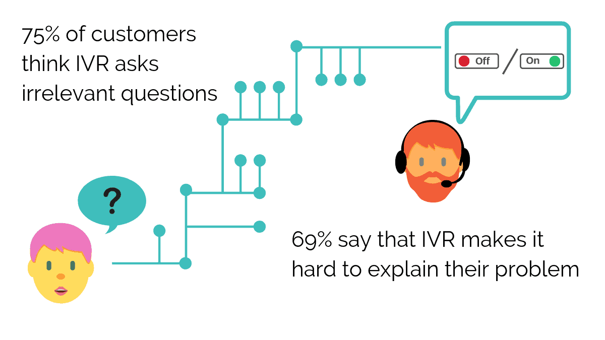 75% of customers think IVR questions are irrelevant