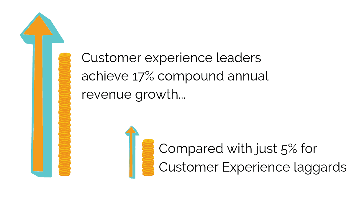 Customer Experience Leaders performance compared to Customer Experience Laggards