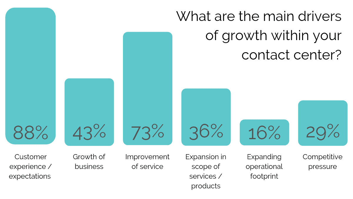 What are the main drivers of growth within your contact center