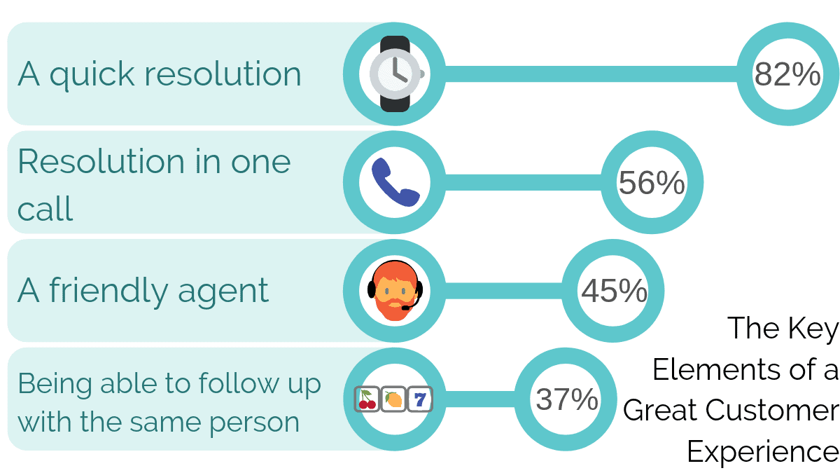 The Key Elements Of A Great Customer Experience