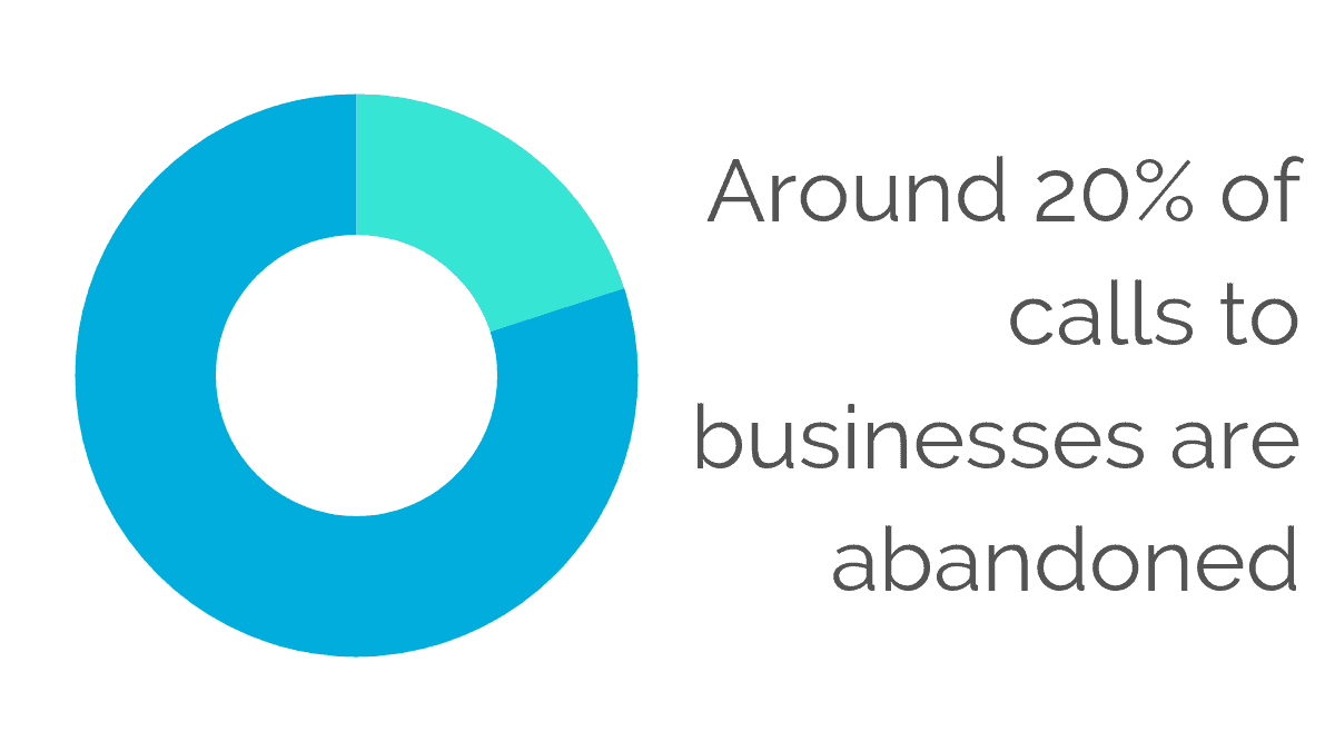 Around 20% of calls to businesses are abandonned