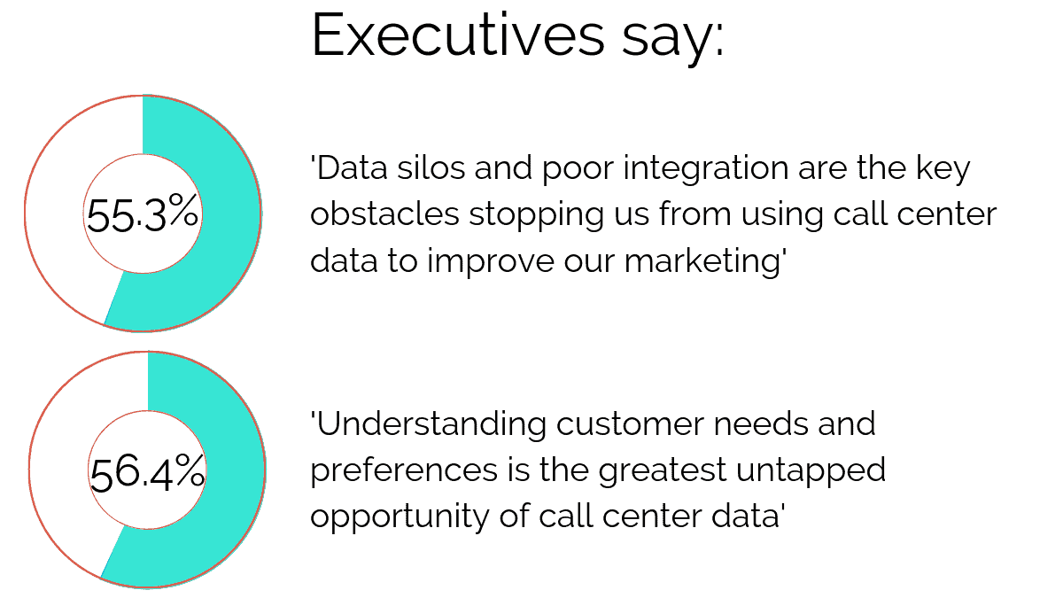 What Executives say on call center data