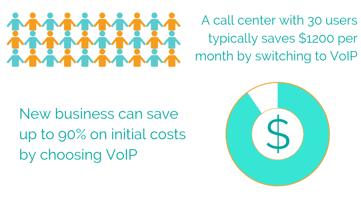 The cost efficiency of choosing or switching to VoIP