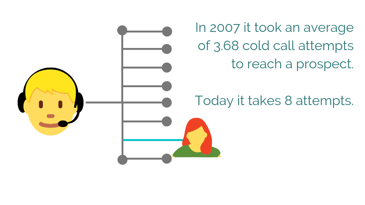 in 2019 cold calls attempts take much longer to reach a prospect