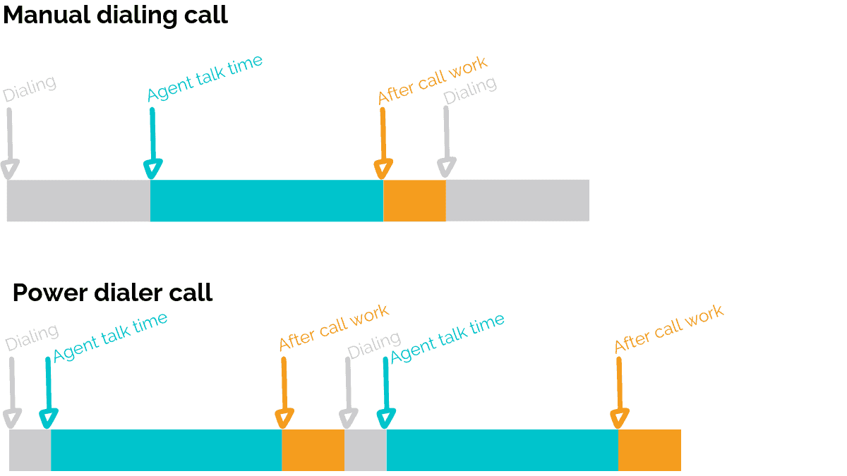 Manual dialing call vs Power dialer call timeline