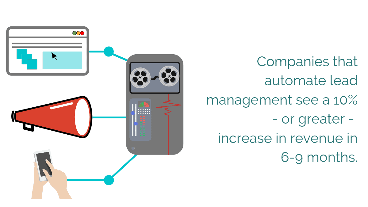 Companies that automate lead management see an increase in revenue