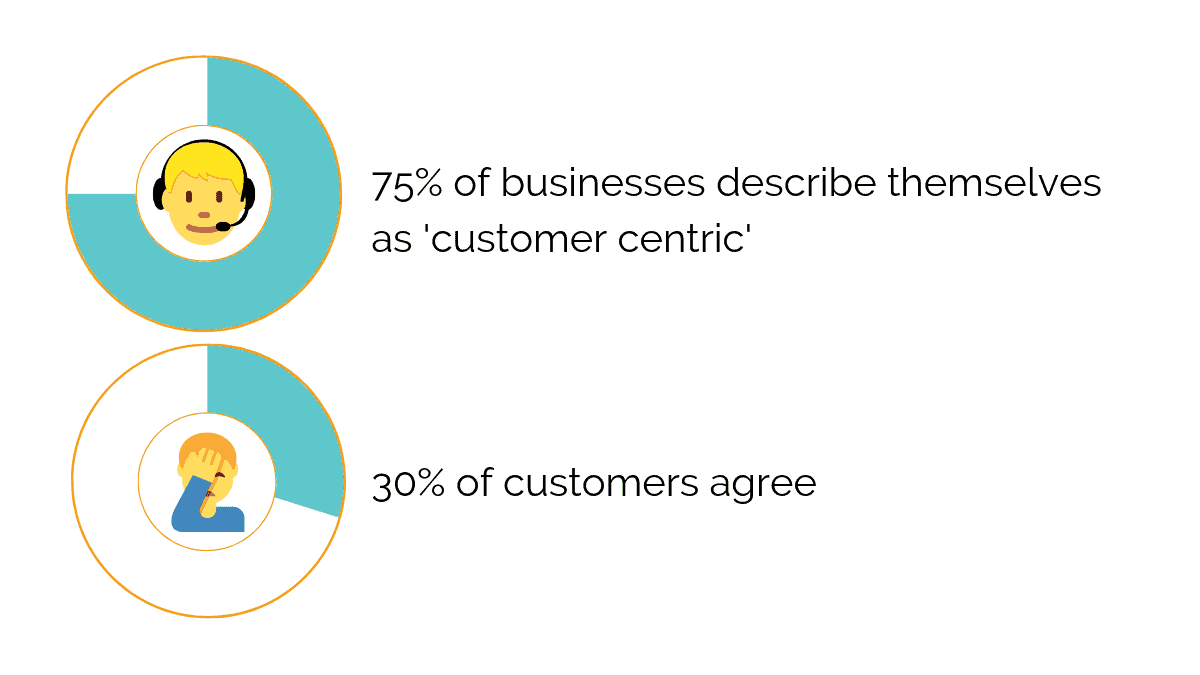 Most Businesses consider themselves customer centric, but only few customers agree