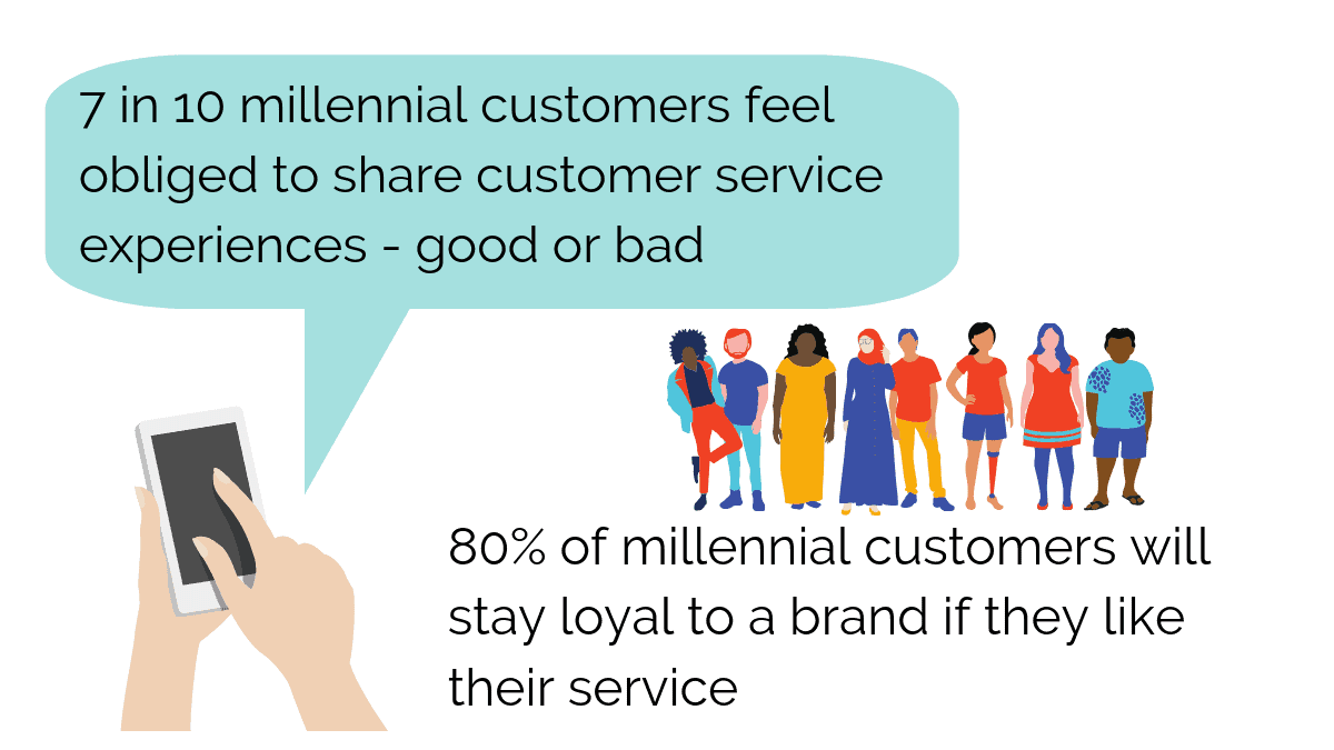 MIllenial customers and Customer service