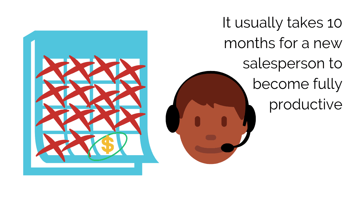A Salesperson takes 10 months to be productive