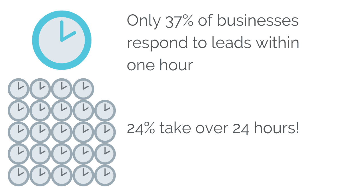 The average first response time of B2B leads is too long