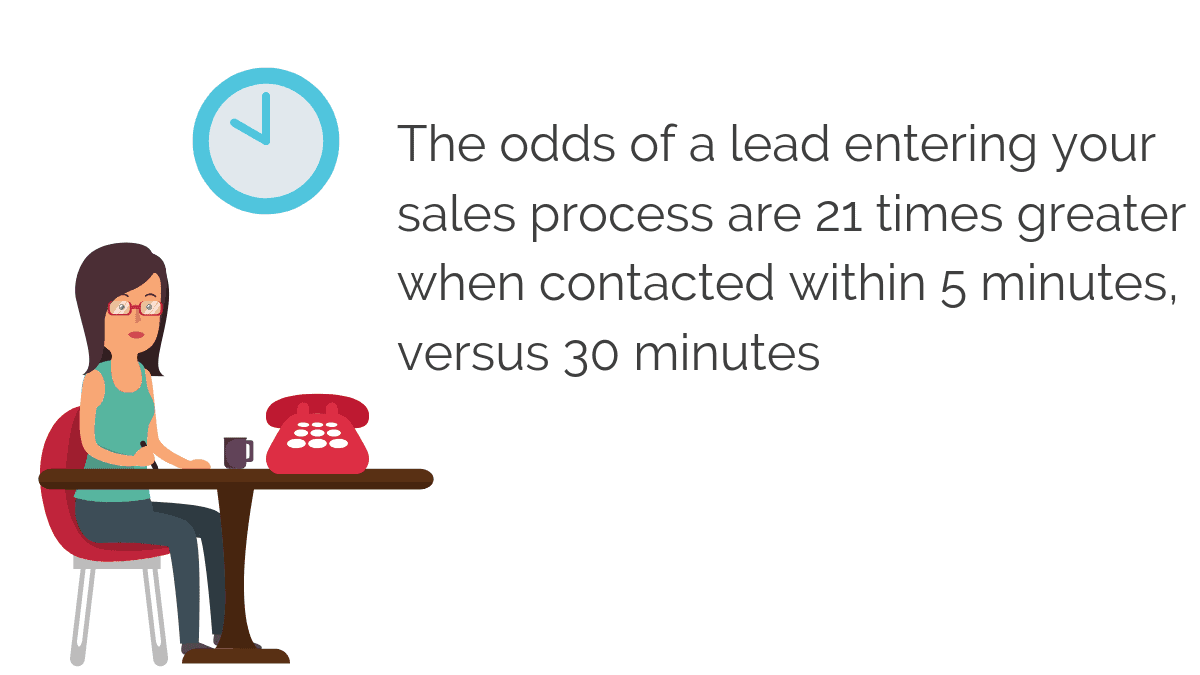 the faster a lead is ocntacted the more chances it has to enter the sales process