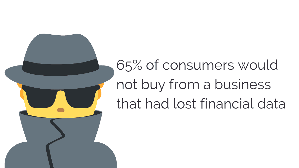 65% of consumers would not buy from a business that had lost financial data
