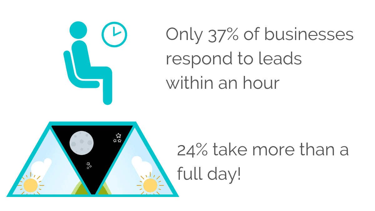 Only 37% of businesses respond to leads within an hour