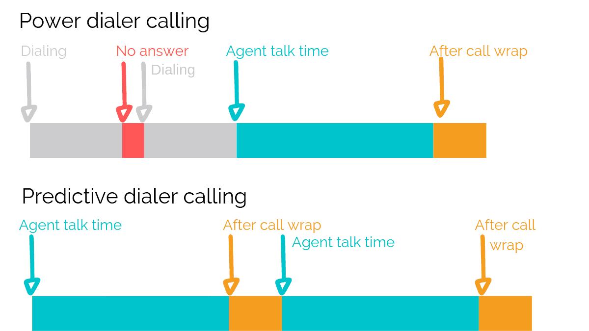 Power dialer calling vs Predictive dialer calling timeline