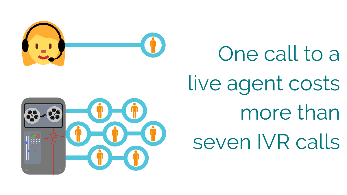 One call to a live agent costs more than seven IVR calls