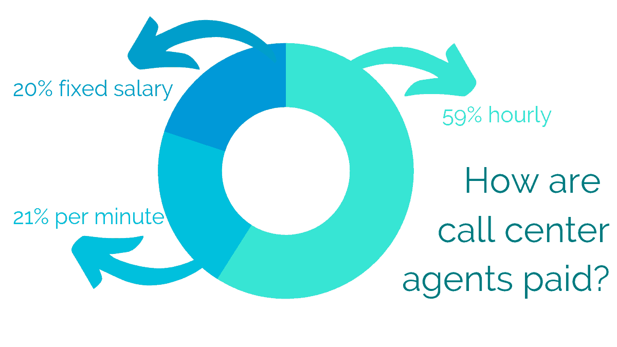 How are call center agents paid?