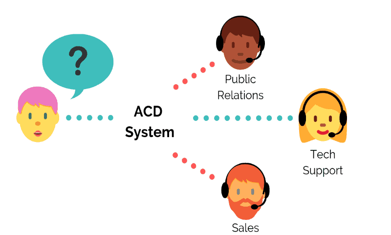 What is ACD - Get Creative With Automatic Call Distribution